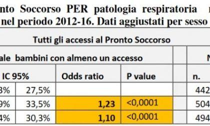 Accessi al pronto soccorso per malattie respiratorie bimbi, è +23%