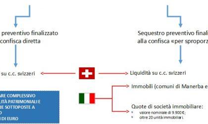 RICICLAGGIO: SEQUESTRATI BENI PER  10 MILIONI DI EURO TRA ITALIA E SVIZZERA