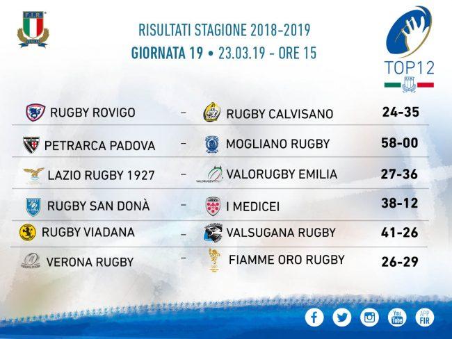Prova di forza: Rovigo-Calvisano 24-35