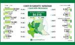Il punto di Regione Lombardia: 83 nuovi contagi nel Bresciano