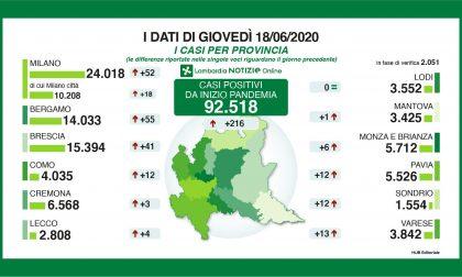 Coronavirus: 216 nuovi contagiati in Lombardia, 41 a Brescia e provincia