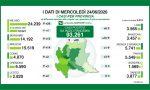 Solo 88 nuovi casi di Coronavirus in Lombardia, 14 a Brescia e provincia