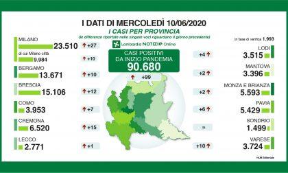 Coronavirus, solo 12 contagiati a Brescia e provincia
