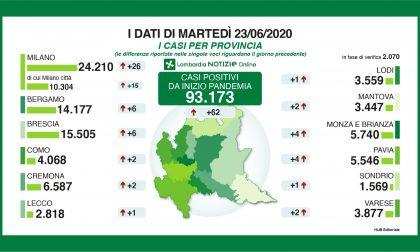 Coronavirus, solo sei nuovi contagiati nel Bresciano