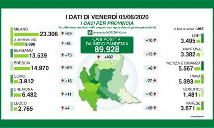 Più tamponi, più positivi: 89 nuovi contagiati nel Bresciano