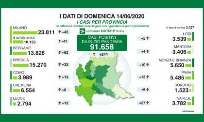 Coronavirus, nel Bresciano 32 nuovi contagiati: i positivi sono 15.270