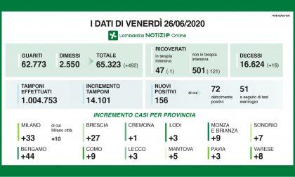 Coronavirus, 27 nuovi contagiati nel Bresciano e un altro zero nella casella delle vittime