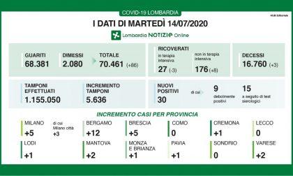 Coronavirus: solo 30 nuovi contagiati in Lombardia, 5 a Brescia e provincia