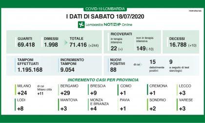 Coronavirus, sono 9 i nuovi casi a Brescia e provincia