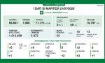 Coronavirus: solo 7 nuovi casi a Brescia e provincia, 34 in Lombardia