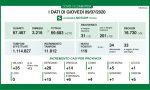 Coronavirus: 14 contagiati a Brescia e provincia, 119 in Lombardia
