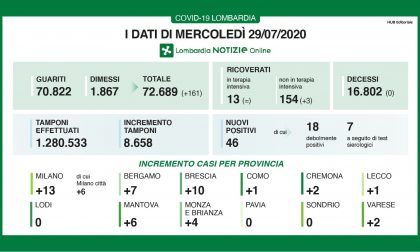 Coronavirus: dieci contagiati nel Bresciano, 46 in Lombardia