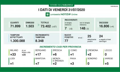 Coronavirus, 6 contagiati nel Bresciano e 77 in Lombardia