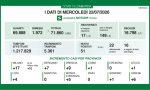 Coronavirus: 9 casi a Brescia e 51 in Lombardia