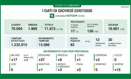 Coronavirus: 6 contagiati a Brescia e provincia, 82 in Lombardia