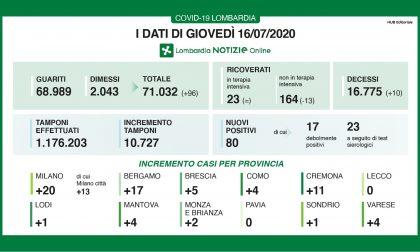 Il Bresciano quasi Covid free: solo 5 nuovi contagiati