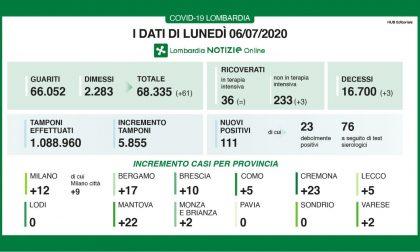 Coronavirus: 10 nuovi contagiati nel Bresciano, 111 in Lombardia