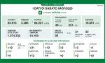 Coronavirus: 13 nuovi contagiati nel Bresciano, 95 in Lombardia