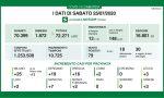 Coronavirus: salgono i contagiati a Brescia e provincia