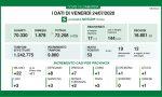 Coronavirus: 7 contagiati a Brescia e provincia, 53 in Lombardia e nessuna vittima