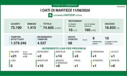 Coronavirus, 14 nuovi contagi nel bresciano, 68 in Lombardia
