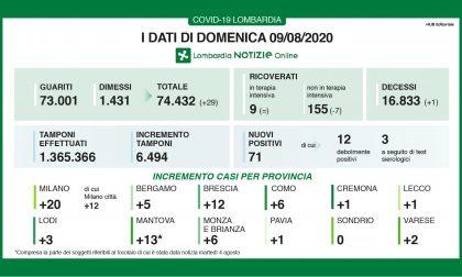 Coronavirus, 12 nuovi contagiati nel Bresciano, 71 in Lombardia