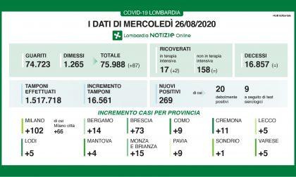 Coronavirus: 73 nuovi contagiati nel Bresciano, 269 in Lombardia