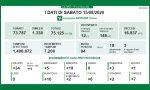 Coronavirus: 19 nuovi positivi a Brescia, 94 in Lombardia