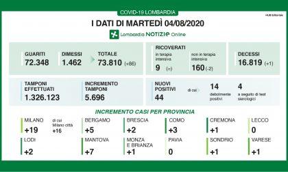 Coronavirus: appena 2 nuovi contagiati a Brescia e provincia