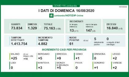 Coronavirus: 9 contagiati nel Bresciano, 61 in Lombardia