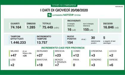 Il Coronavirus torna a far paura: 154 contagiati in Lombardia, 23 nel Bresciano