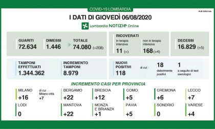 Coronavirus, 12 contagiati nel Bresciano e 118 in Lombardia