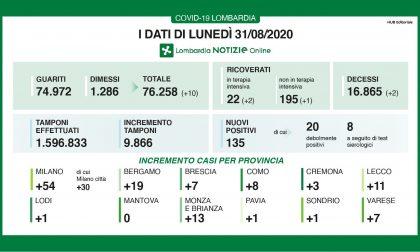 Coronavirus: solo 7 nuovi contagiati nel Bresciano, 135 in Lombardia