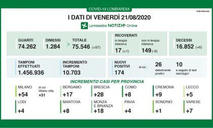 Coronavirus, dati ancora in crescita: 28 nuovi contagiati nel Bresciano e 174 in Lombardia