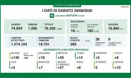 Coronavirus: 35 nuovi contagiati nel Bresciano, 289 in Lombardia