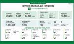 Coronavirus, 11 nuovi casi nel bresciano, 102 in Lombardia