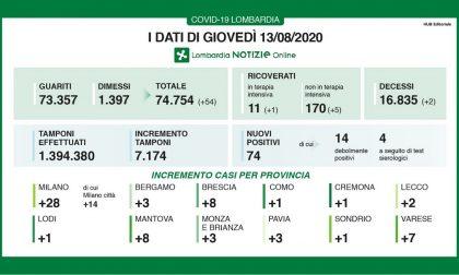 Coronavirus, 8 nuovi casi nel bresciano, 74 in Lombardia e 2 morti