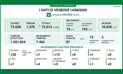 Coronavirus, 12 nuovi casi nel bresciano, 97 in Lombardia e un decesso