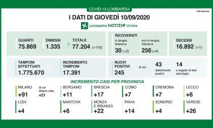 Coronavirus: 17 contagiati nel Bresciano, 245 in Lombardia