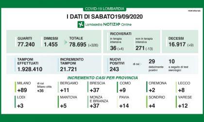 Coronavirus: 37 nuovi contagiati nel Bresciano, 243 in Lombardia