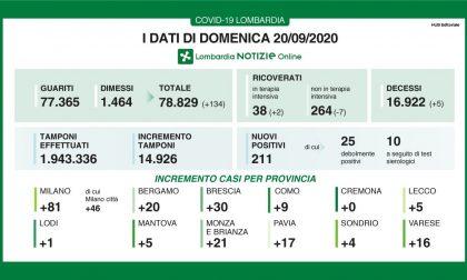 Coronavirus: 30 nuovi contagiati nel Bresciano, 211 in Lombardia
