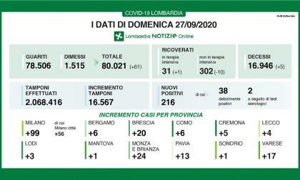 Coronavirus: 20 nuovi contagiati a Brescia e Provincia, 216 nella nostra regione