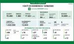 Coronavirus: 27 nuovi contagiati nel Bresciano, 265 in Lombardia