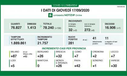 Coronavirus: torna a salire il contagio nel Bresciano e in Lombardia