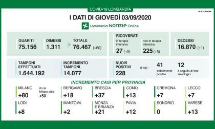 Coronavirus: 37 nuovi contagiati nel Bresciano, 228 in Lombardia