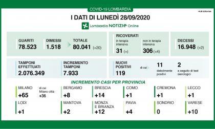 Coronavirus: 14 nuovi contagiati nel Bresciano, 119 in Lombardia