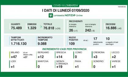 Coronavirus, si dimezzano i contagi: 14 nuovi positivi nel Bresciano e 109 in Lombardia