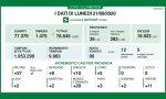 Coronavirus, cala il contagio nel Bresciano e in Lombardia