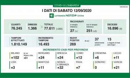 Coronavirus: 24 nuovi contagiati nel Bresciano, 269 in Lombardia