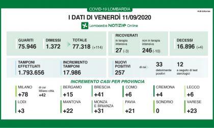 Coronavirus, sale il contagio nel Bresciano: 41 nuovi casi